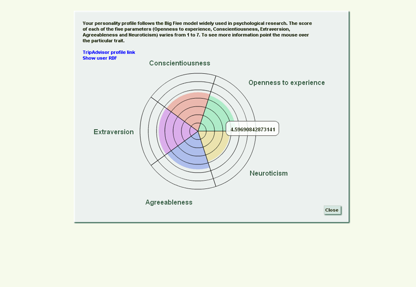 Personality profile of the current user.